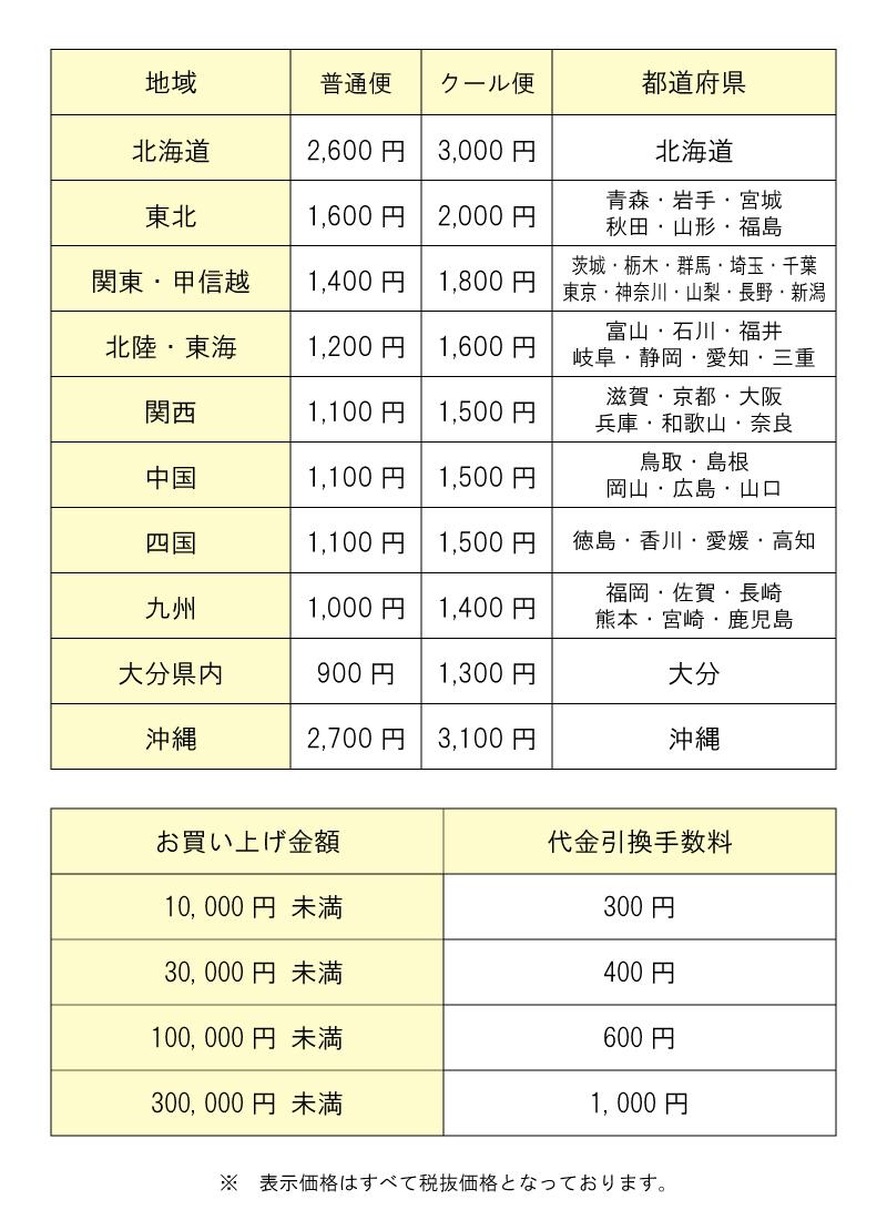 配送会社 運賃値上げに伴う送料改定のお詫びとお知らせ | 九州 ...